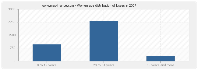 Women age distribution of Lisses in 2007