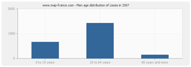 Men age distribution of Lisses in 2007