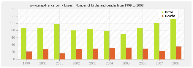 Lisses : Number of births and deaths from 1999 to 2008