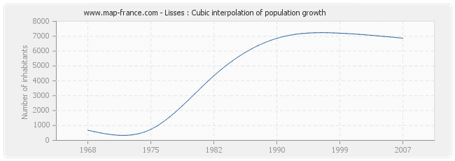 Lisses : Cubic interpolation of population growth