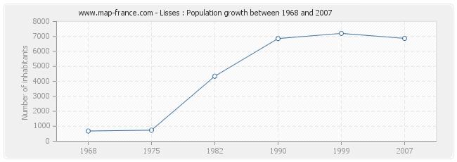 Population Lisses
