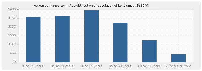 Age distribution of population of Longjumeau in 1999