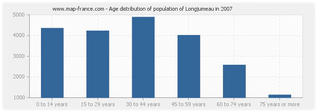 Age distribution of population of Longjumeau in 2007