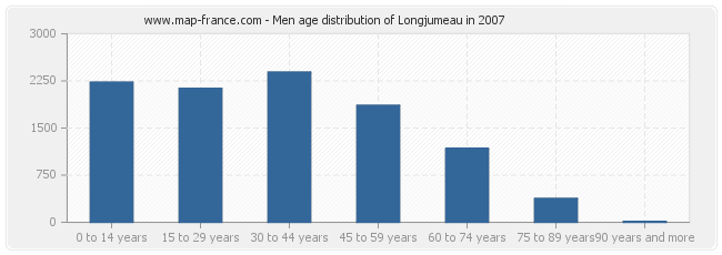 Men age distribution of Longjumeau in 2007