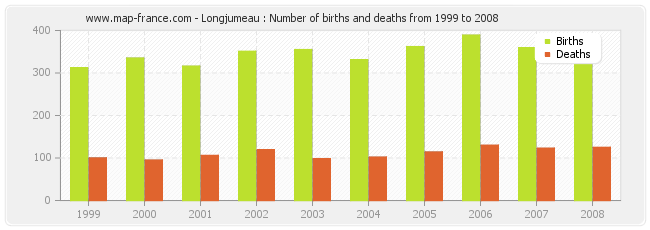 Longjumeau : Number of births and deaths from 1999 to 2008