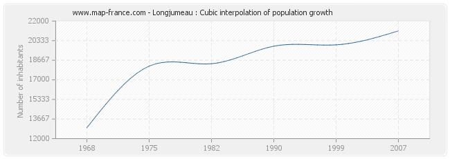 Longjumeau : Cubic interpolation of population growth