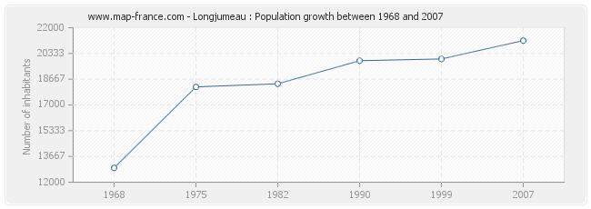 Population Longjumeau