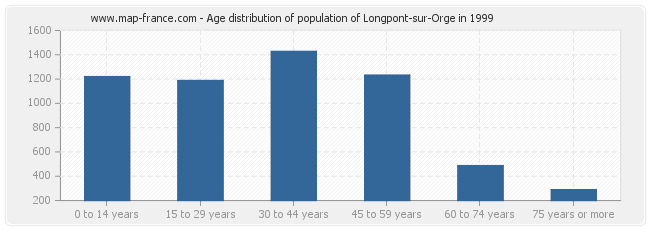 Age distribution of population of Longpont-sur-Orge in 1999