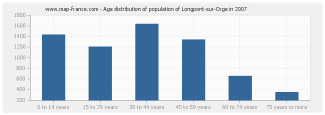 Age distribution of population of Longpont-sur-Orge in 2007