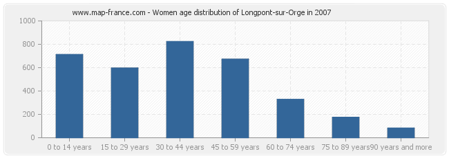 Women age distribution of Longpont-sur-Orge in 2007