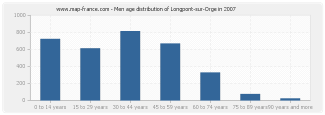 Men age distribution of Longpont-sur-Orge in 2007