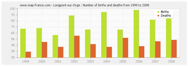 Longpont-sur-Orge : Number of births and deaths from 1999 to 2008