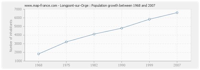 Population Longpont-sur-Orge