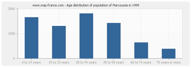 Age distribution of population of Marcoussis in 1999