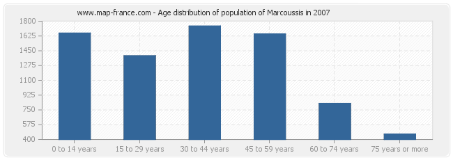 Age distribution of population of Marcoussis in 2007