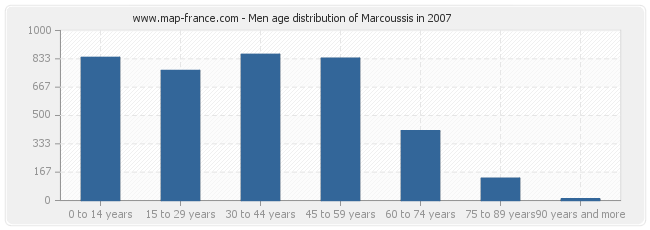 Men age distribution of Marcoussis in 2007