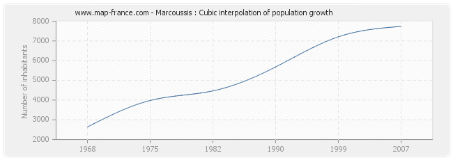 Marcoussis : Cubic interpolation of population growth