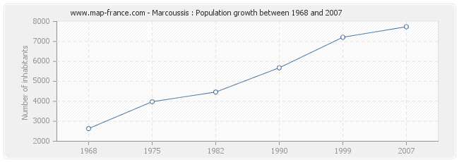 Population Marcoussis