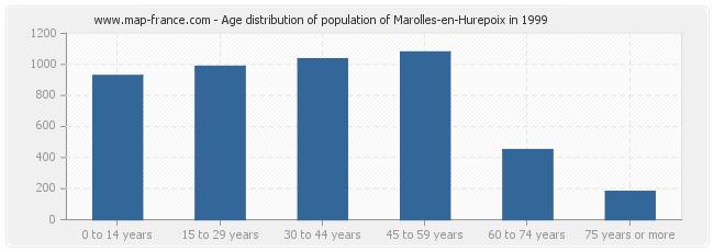 Age distribution of population of Marolles-en-Hurepoix in 1999