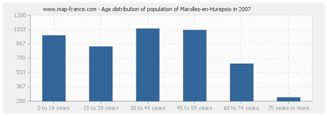 Age distribution of population of Marolles-en-Hurepoix in 2007