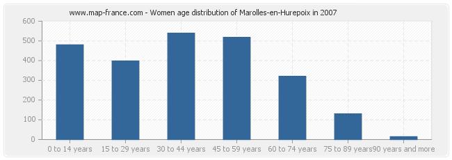 Women age distribution of Marolles-en-Hurepoix in 2007