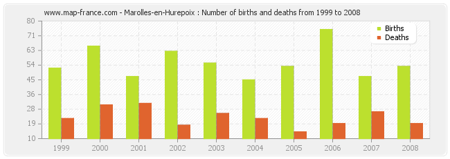 Marolles-en-Hurepoix : Number of births and deaths from 1999 to 2008