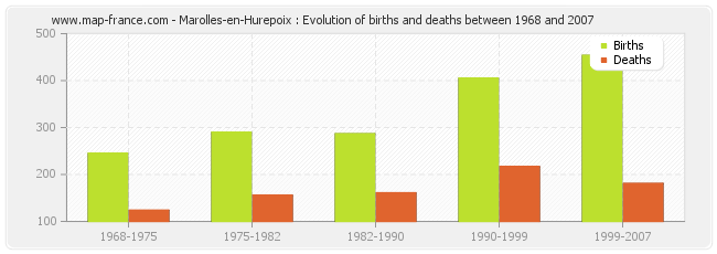Marolles-en-Hurepoix : Evolution of births and deaths between 1968 and 2007