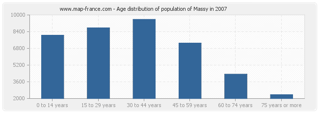 Age distribution of population of Massy in 2007
