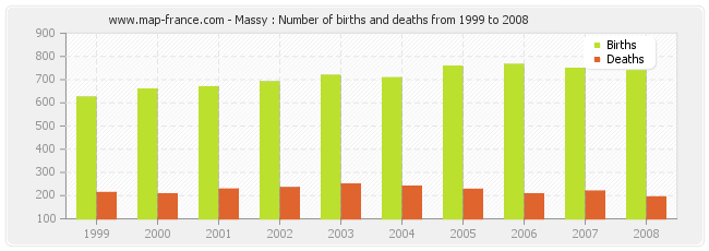 Massy : Number of births and deaths from 1999 to 2008