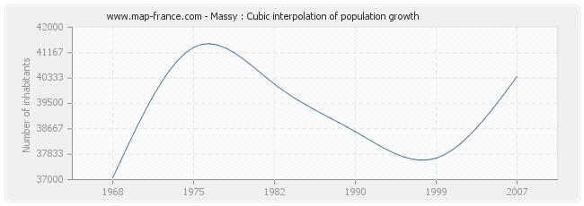 Massy : Cubic interpolation of population growth