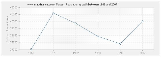 Population Massy