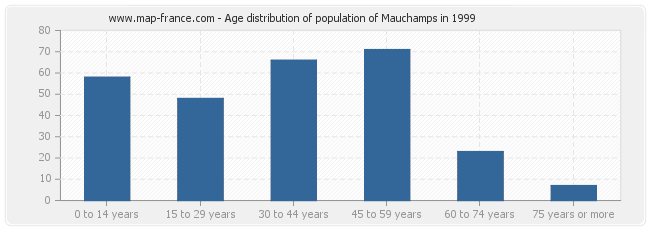 Age distribution of population of Mauchamps in 1999