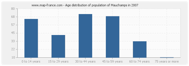 Age distribution of population of Mauchamps in 2007
