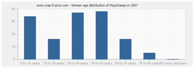 Women age distribution of Mauchamps in 2007