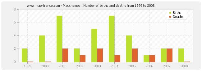 Mauchamps : Number of births and deaths from 1999 to 2008