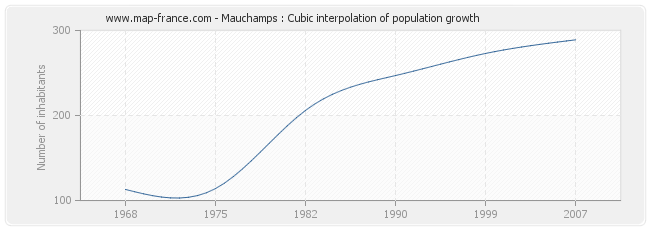 Mauchamps : Cubic interpolation of population growth