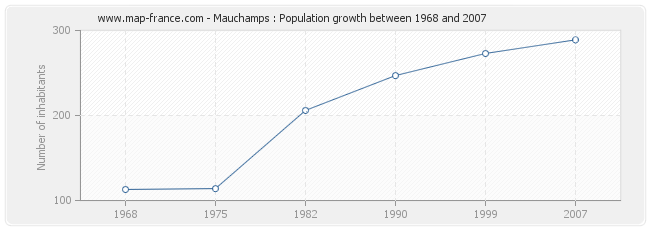 Population Mauchamps