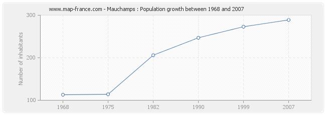 Population Mauchamps