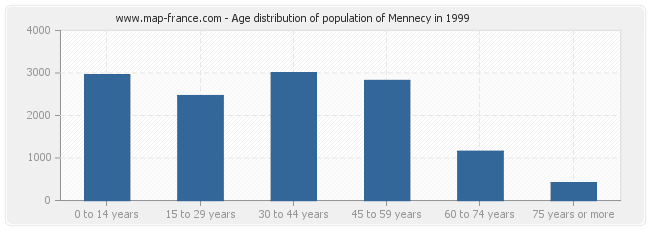 Age distribution of population of Mennecy in 1999