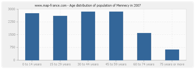 Age distribution of population of Mennecy in 2007