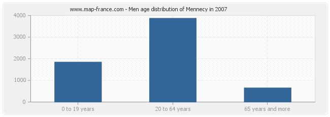 Men age distribution of Mennecy in 2007