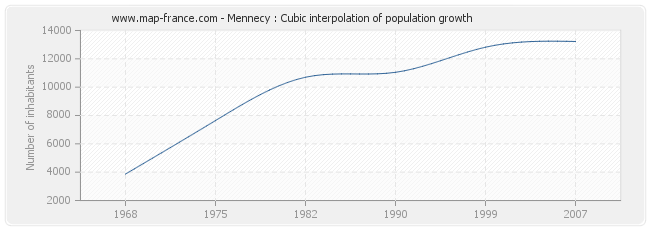 Mennecy : Cubic interpolation of population growth