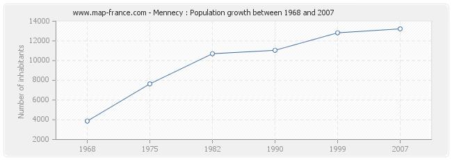 Population Mennecy