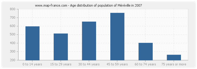 Age distribution of population of Méréville in 2007