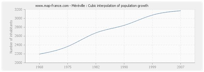 Méréville : Cubic interpolation of population growth
