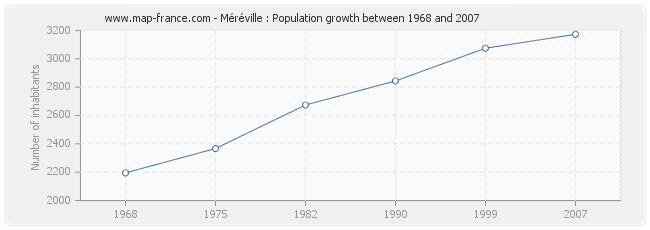 Population Méréville