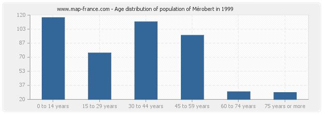 Age distribution of population of Mérobert in 1999