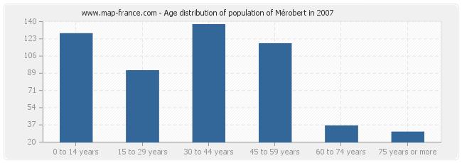 Age distribution of population of Mérobert in 2007