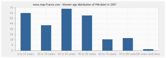 Women age distribution of Mérobert in 2007