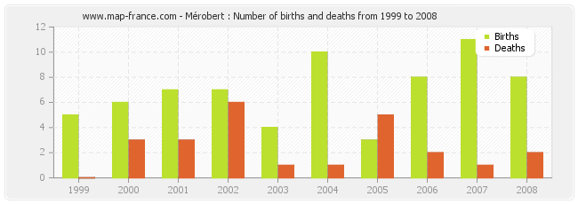 Mérobert : Number of births and deaths from 1999 to 2008
